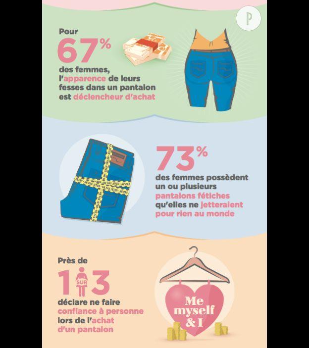 67% des femmes sont capables d'acheter un pantalon si celui-ci met en valeur leur postérieur.