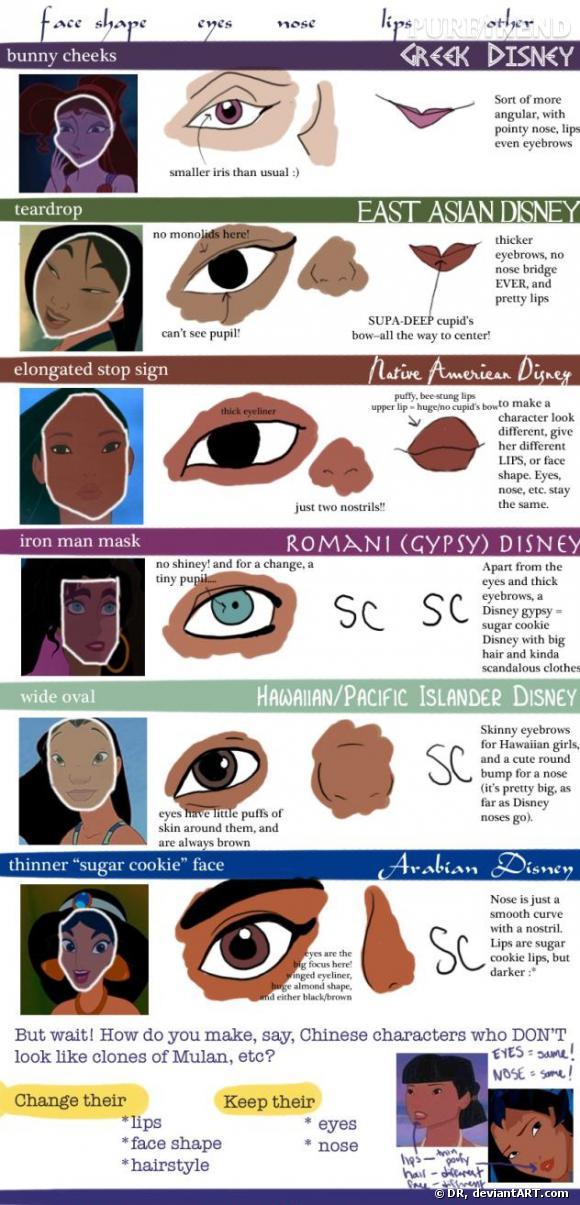 La forme du visage, les lèvres et la coiffure changent selon l'origine géographique, le reste demeure le même.
