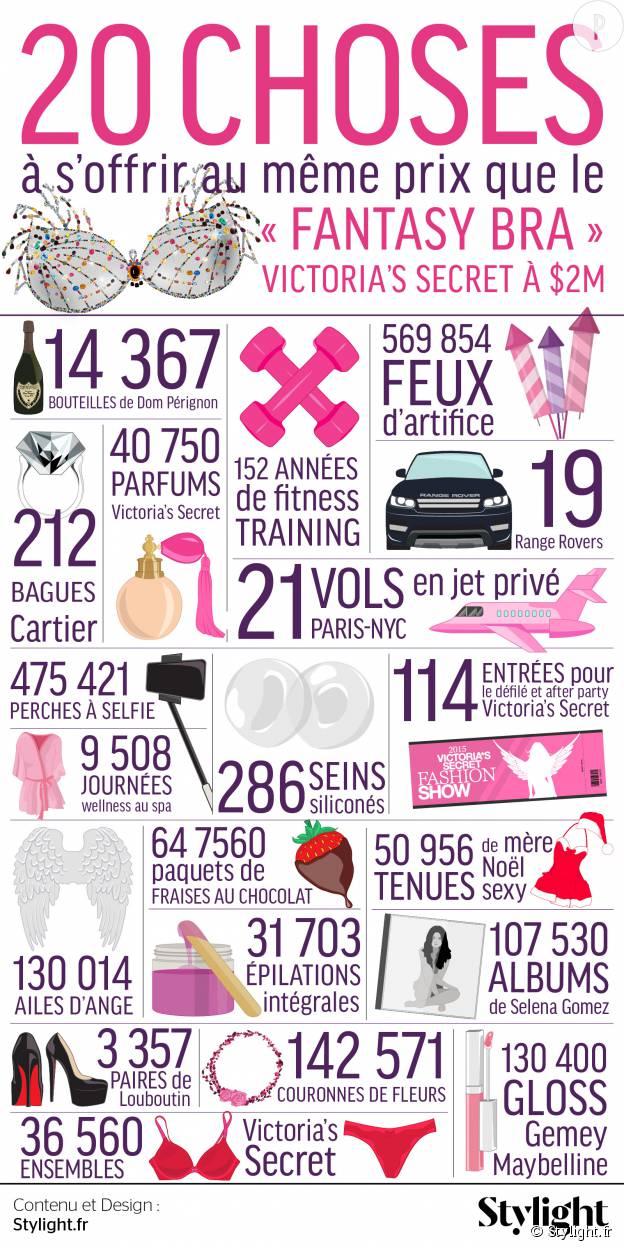 20 choses à s'offrir à la place du Fantasy Bra Victoria's Secret à 2 millions de dollars (Infographie créée par le site Stylihght.fr).