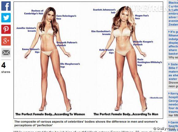 Le corps féminin idéal selon les hommes et les femmes.