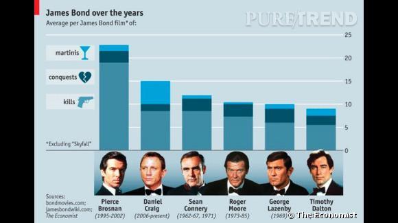 Voilà un diagramme intéressant ! Pierce Brosnan sort du lot et remporte la palme de l'agent le plus sanguinaire !