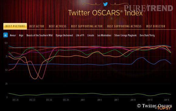 Sur le site Twitter Oscars Index, des courbes de couleur permettent de voir quels films ont le plus la cote sur Twitter.